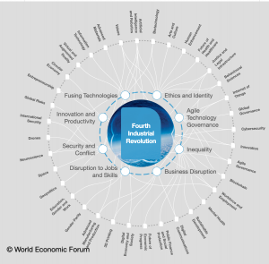 The World Economic Forum's Infographic Explaining the impact of the Fourth Industrial Revolution